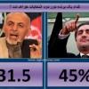 انتخابات ریاست جمهوری به دور دوم رفت!